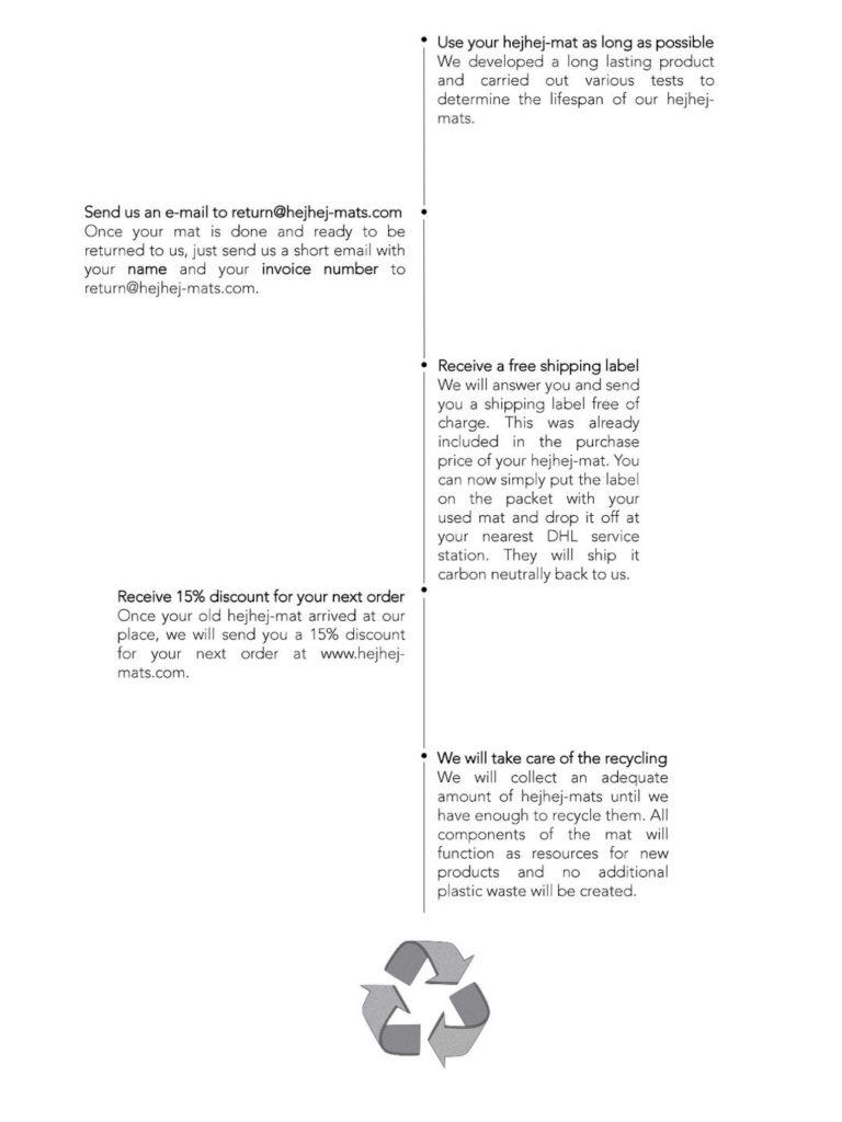 Grafische Darstellung der Rückgabe der recycelbaren Yogamatte hejhej-mats