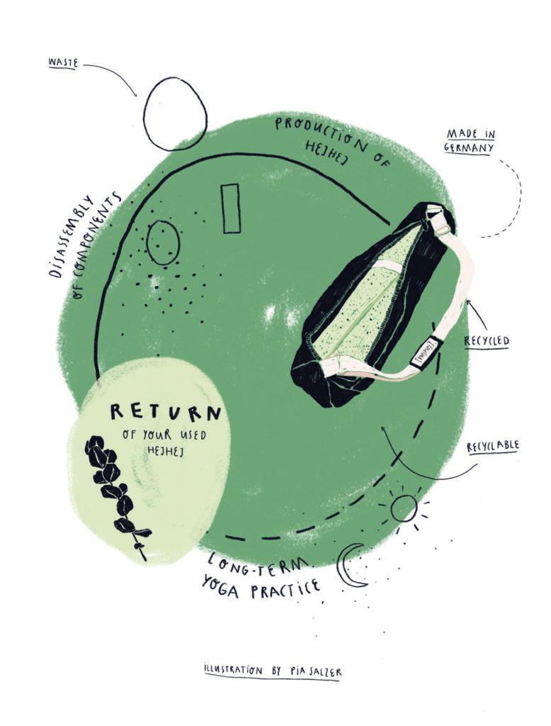 Der gschlossene Produktkreislauf eines hejhej-Produktes illustriert von Pia Salzer.