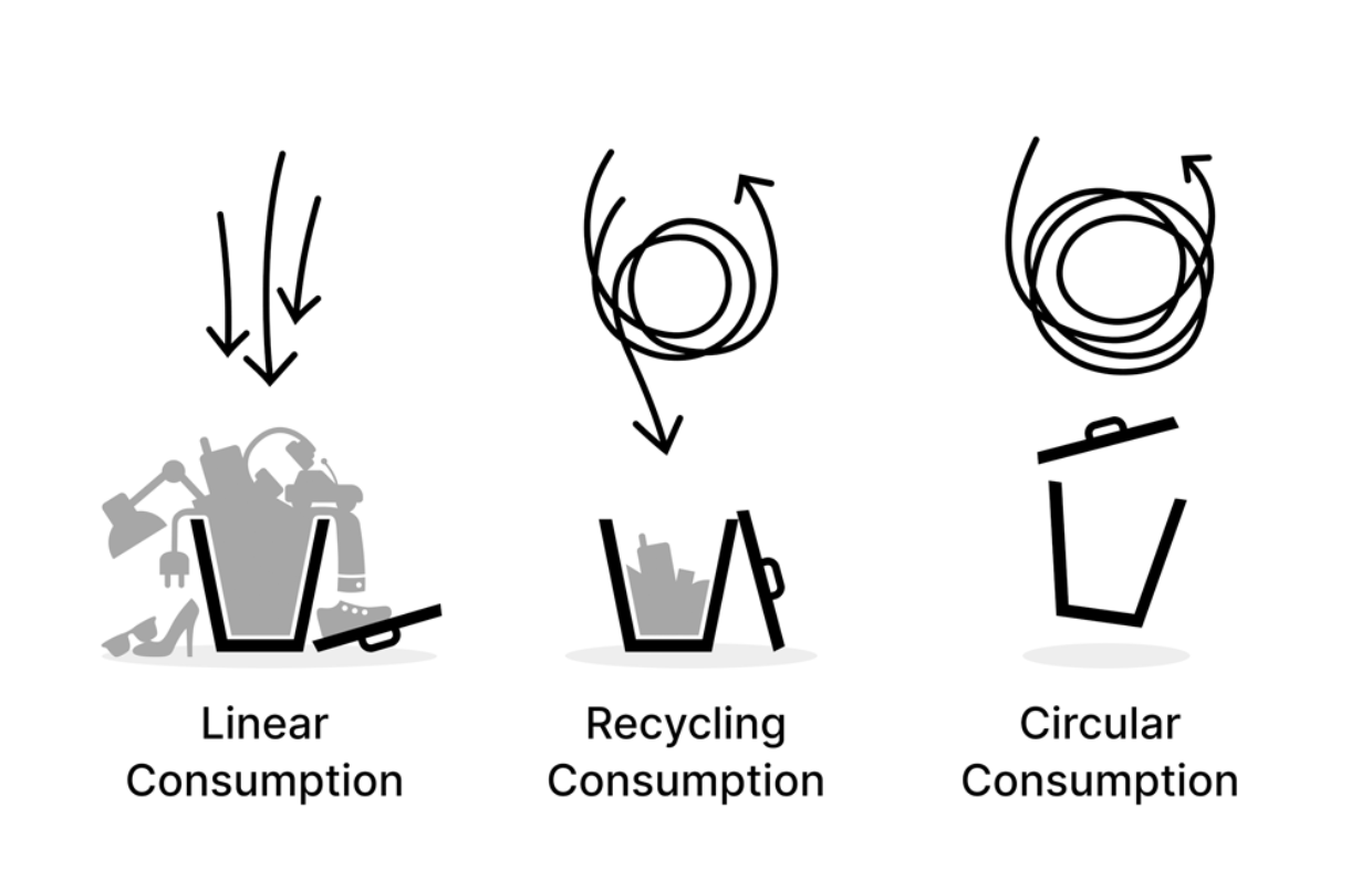 What is Circular Monday all about?