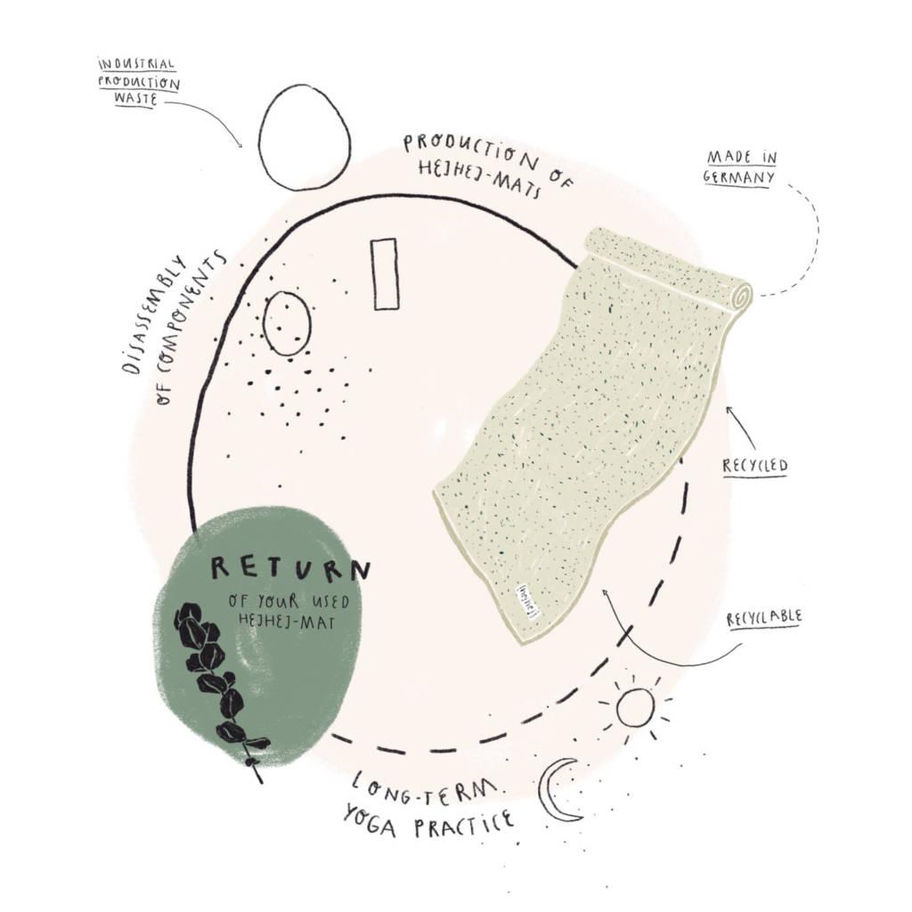 Die closed-loop Illustration von Pia Salzer beschreibt unseren Produktionszyklus.