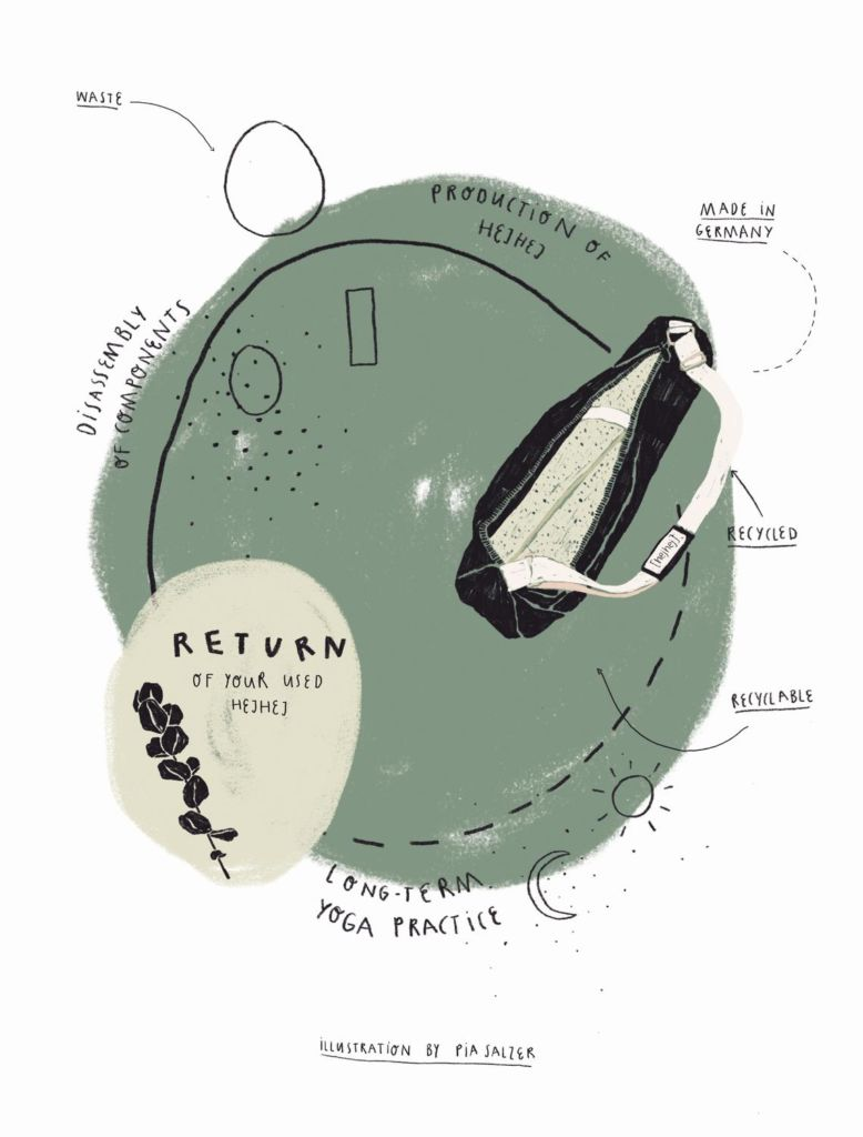 The closed-loop cycle of a hejhej product illustrated by Pia Salzer. A good representation of the circular economy and an example of Circular Mondays products.
