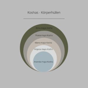 Aufbau der Koshas: Verbindung von Ayurveda und Yoga