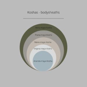 visual image of the Koshas: connection of Ayurveda and Yoga