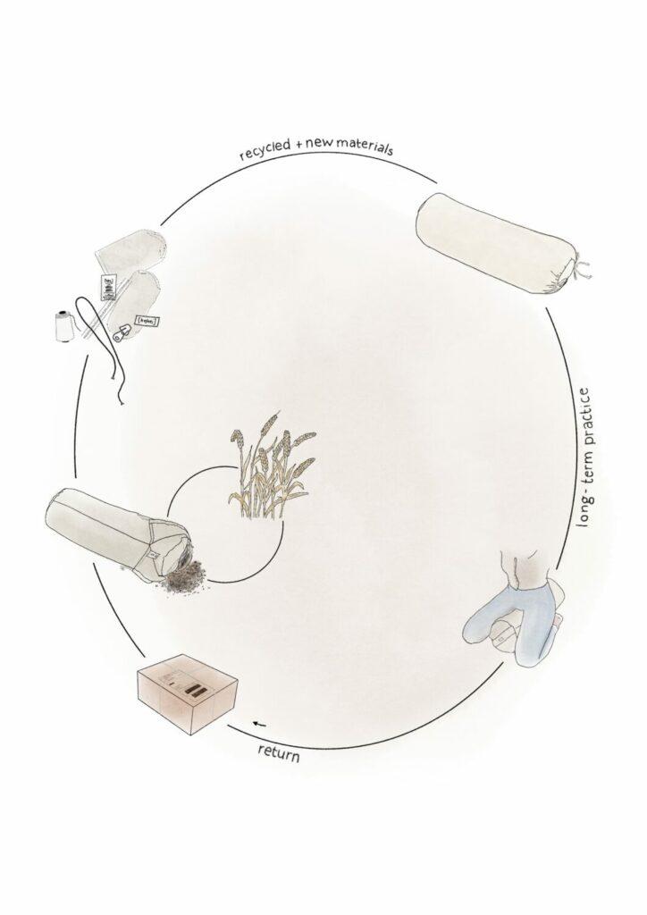 Biologischer Kreislauf des hejhej-bolsters - circular economy