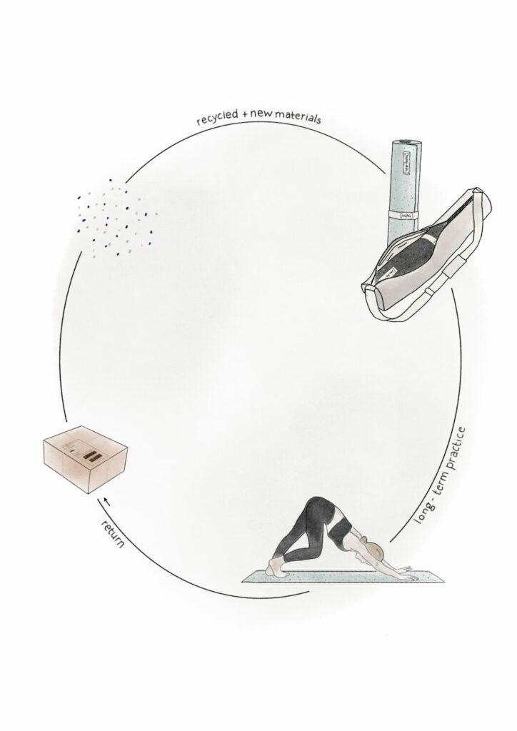 Technischer Kreislauf der hejhej-mat - circular economy